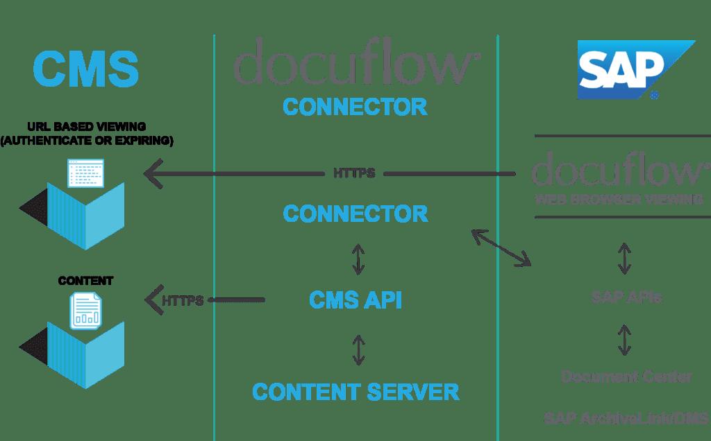 docuflow for SAP