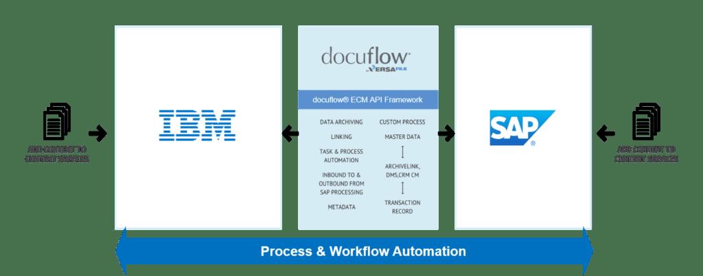 docuflow for SAP integration