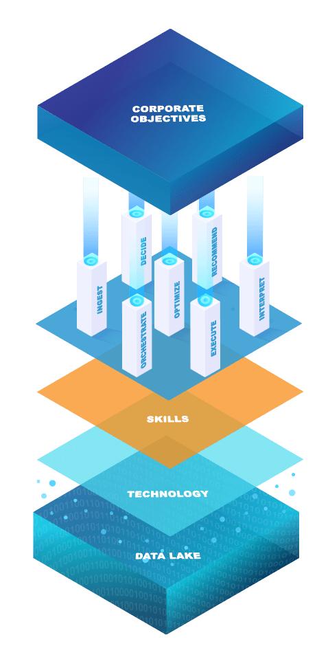 7 pillars of intelligent automation